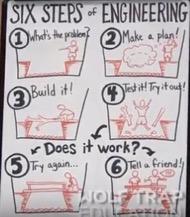 six steps of engineering